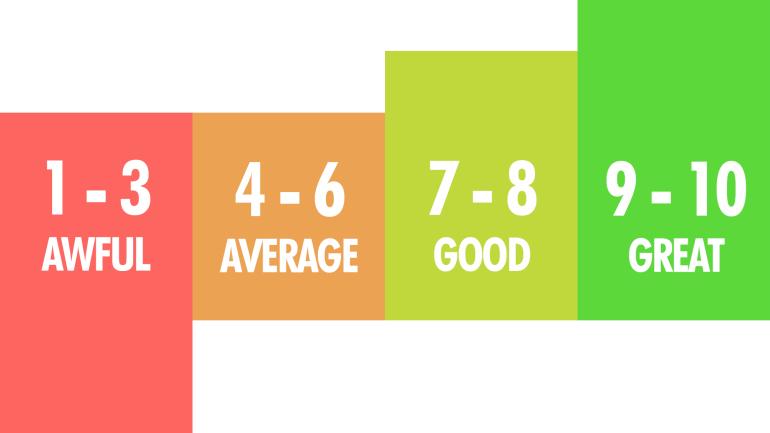 quality-score-grades-1-10