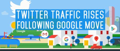 Twitter ogranic Google traffic rises