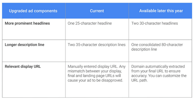extended-google-ad-requirements