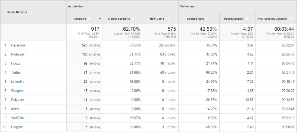 social channel traffic