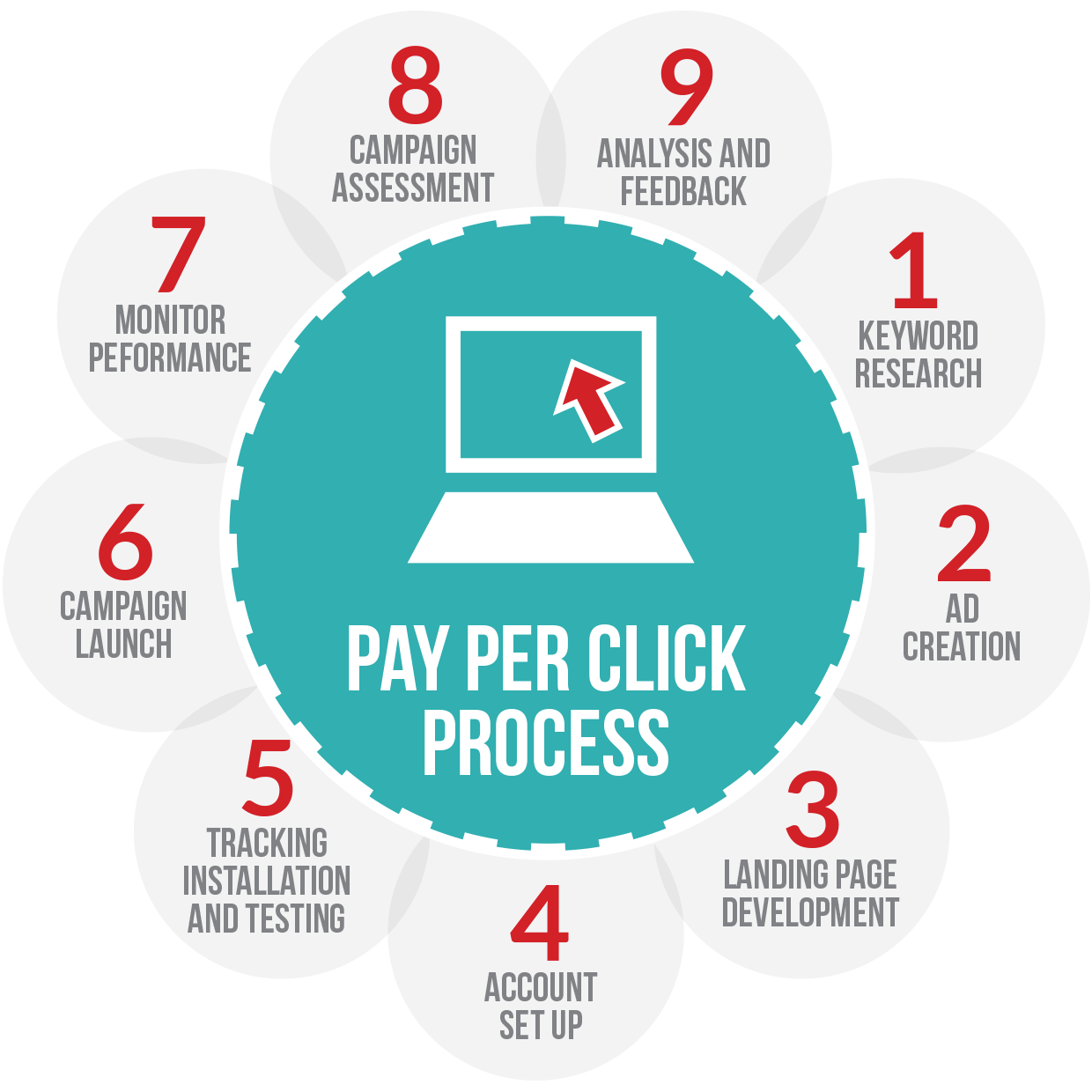 Advantages and disadvantages of pay per click youtube