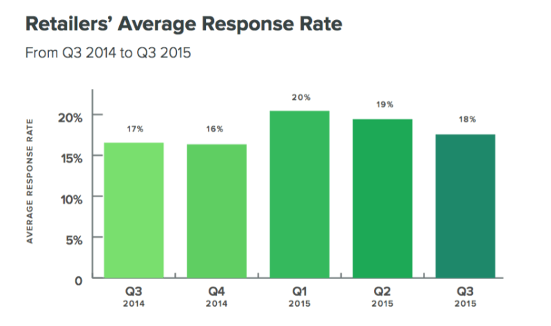 sprout-response-rate-2015-800x473
