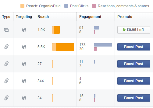 fb business stats