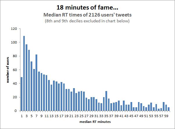 tweet metric
