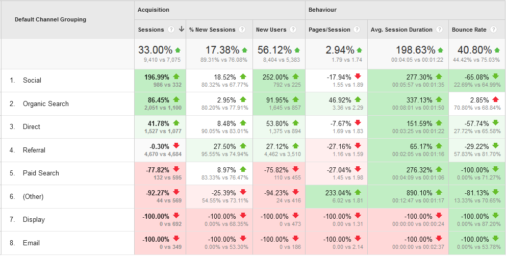 benchmarking-by-channels