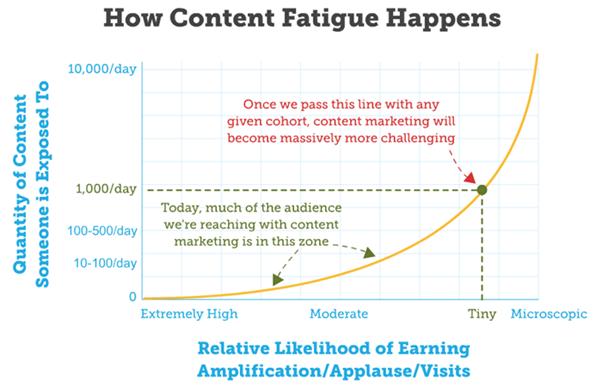 how-content-fatigue-happens
