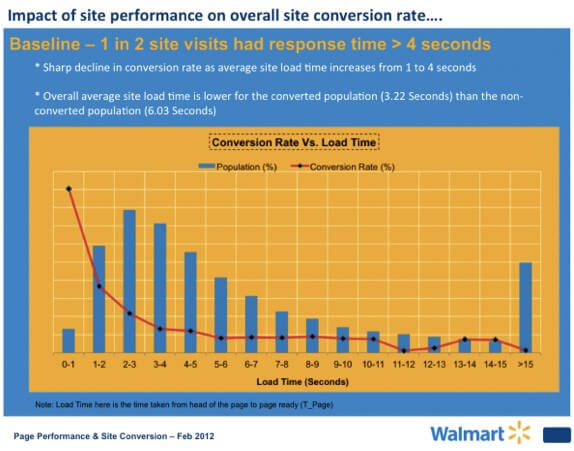 web-page-performance-and-site-conversions