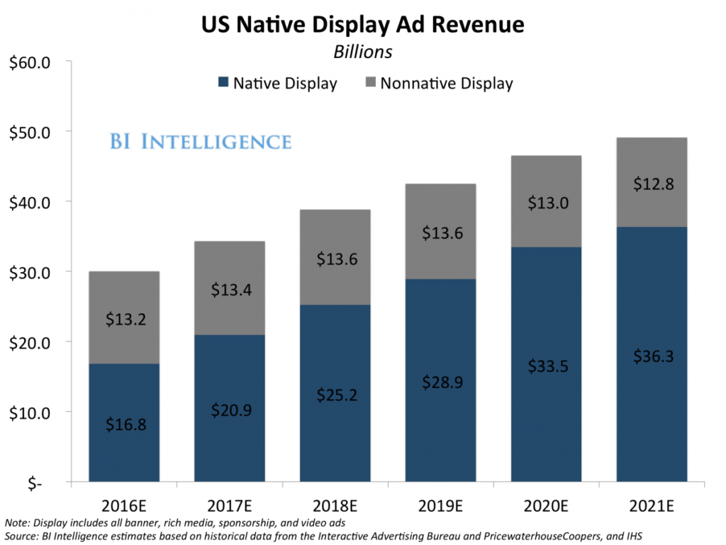 native-display-ad-revenue