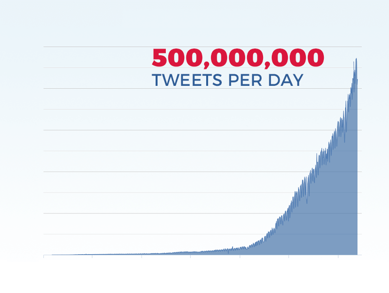 500 million tweets per day and rising