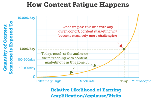 how-content-fatigue-happens