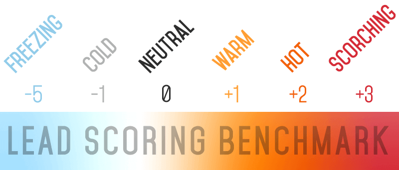 lead-scoring-benchmark-system