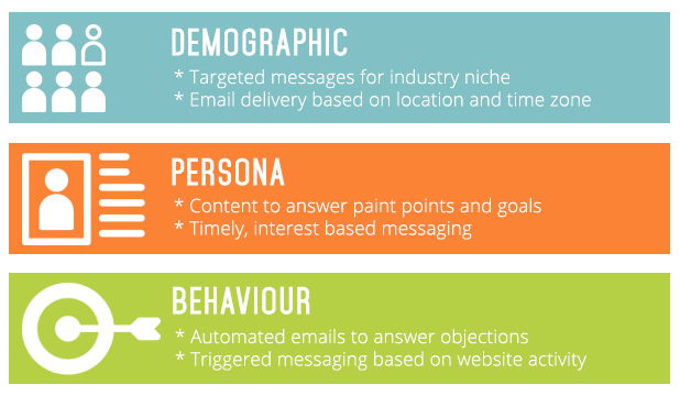 lead-segmentation-and-targeted-messages