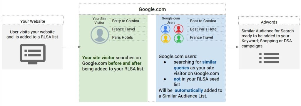 adwords-beta-similar-audiences