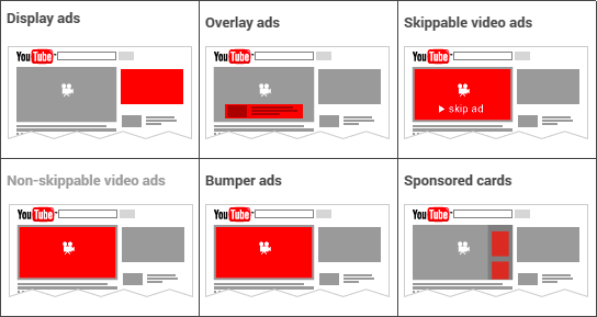 YouTube Ad Formats 2017