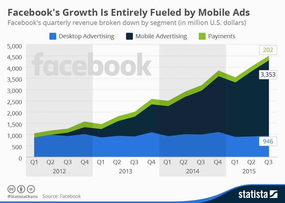 facebook ad revenue by segment