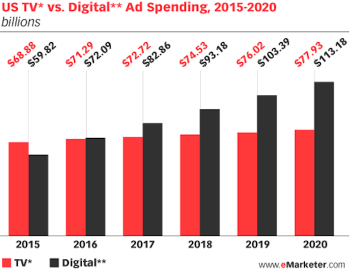 us-tv-vs-digital-ad-spend-2015-2020