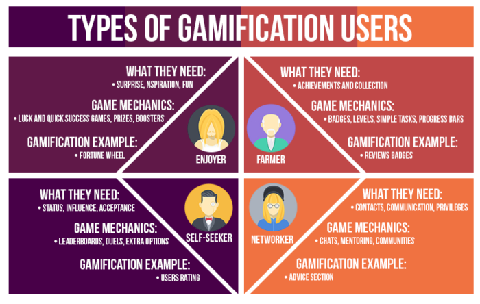 gamification-users-classification