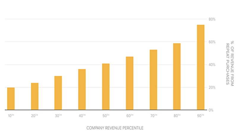 percentage-of-revenue-from-repeat-customers