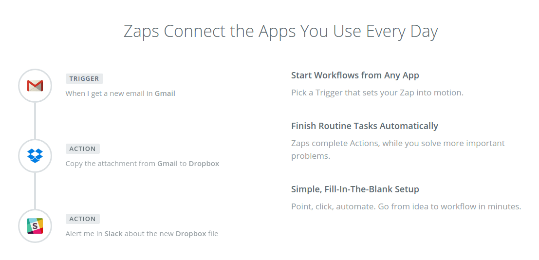 3 step zapier process