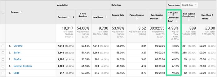 browser conversion rate