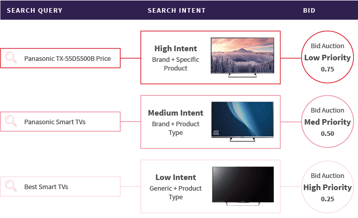 Search Bid Hierarchy