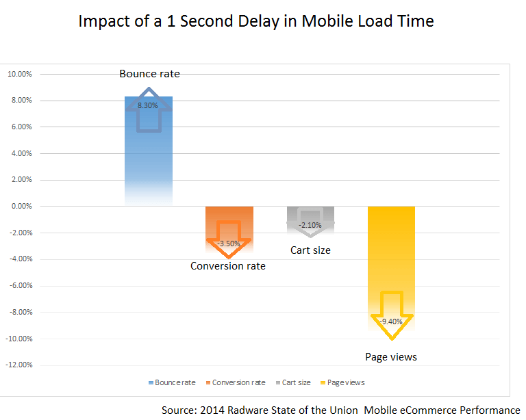 page load 1 second delay chart