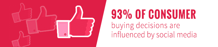 consumer buying is influenced by social media