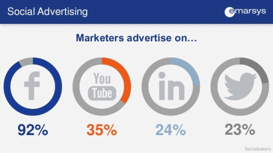 social advertising stats for ecommerce